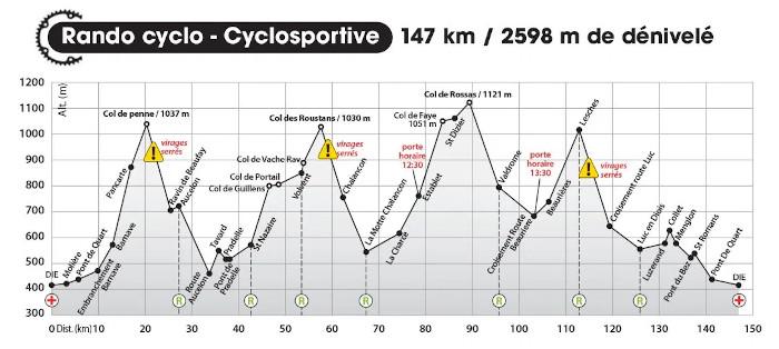 Rando cyclo dromoise 2020 panoramique 147 km